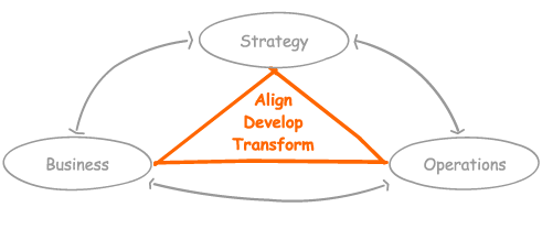 image représentant un tryptique consulting - stratégie, performance et technologie