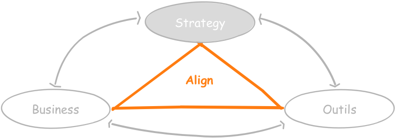 B&A - Tryptique Strategy